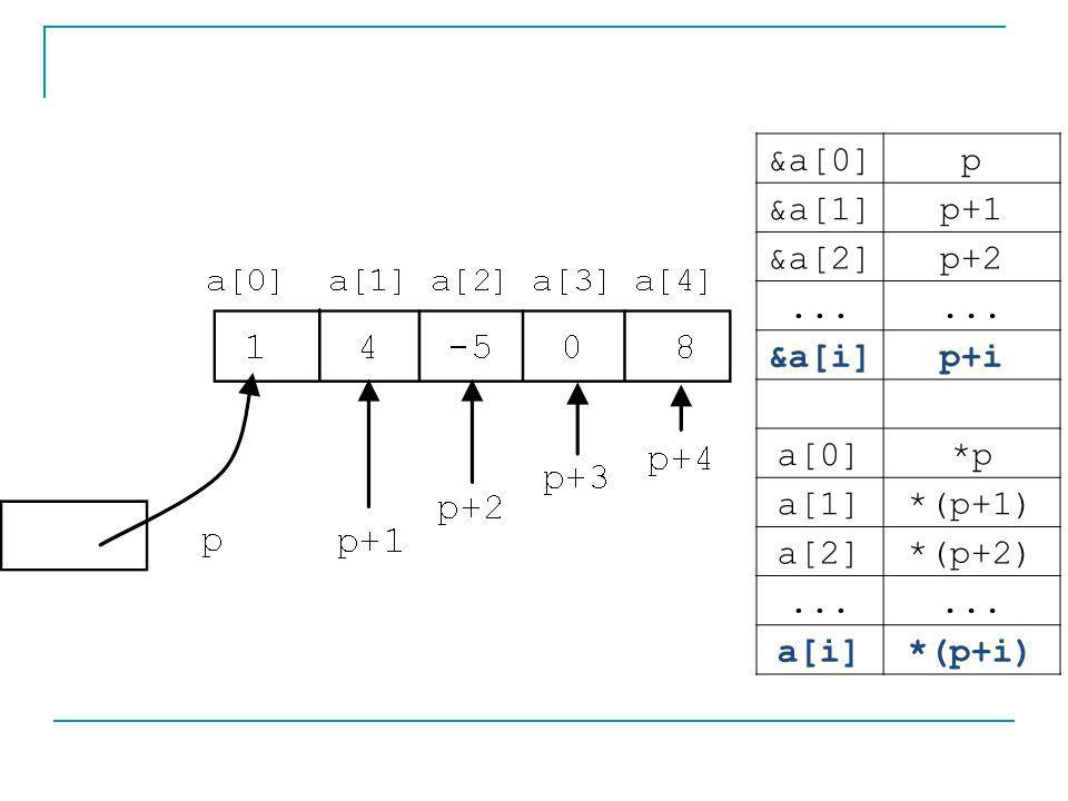 &a[0] p &a[1] p+1 &a[2] p+2 ... &a[i] p+i a[0] *p a[1] *(p+1) a[2] *(p+2) a[i] *(p+i)
